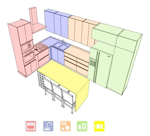 آشنایی با فضا ها در طراحی آشپزخانه مدرن