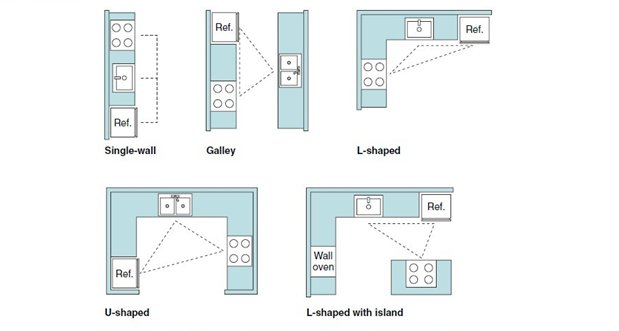 مثلث کار در آشپزخانه - طراحی آشپزخانه مدرن